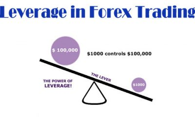 What Is Leverage?